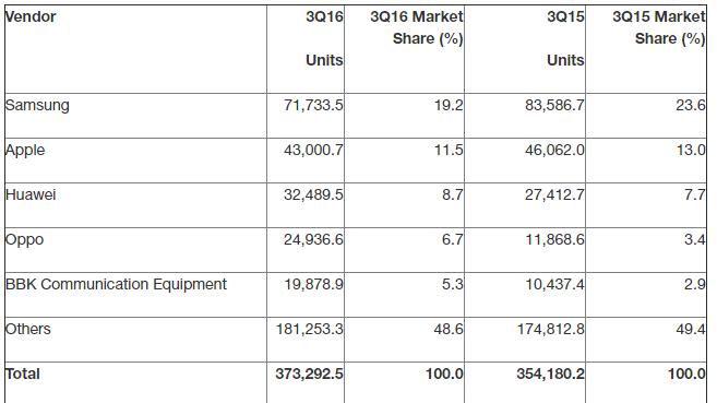 سامسونج تشهد أسوأ عام في المبيعات السنوية مع انخفاض في الحصة السوقية  سامسونج تشهد أسوأ عام في المبيعات السنوية مع انخفاض في الحصة السوقية  سامسونج تشهد أسوأ عام في المبيعات السنوية مع انخفاض في الحصة السوقية