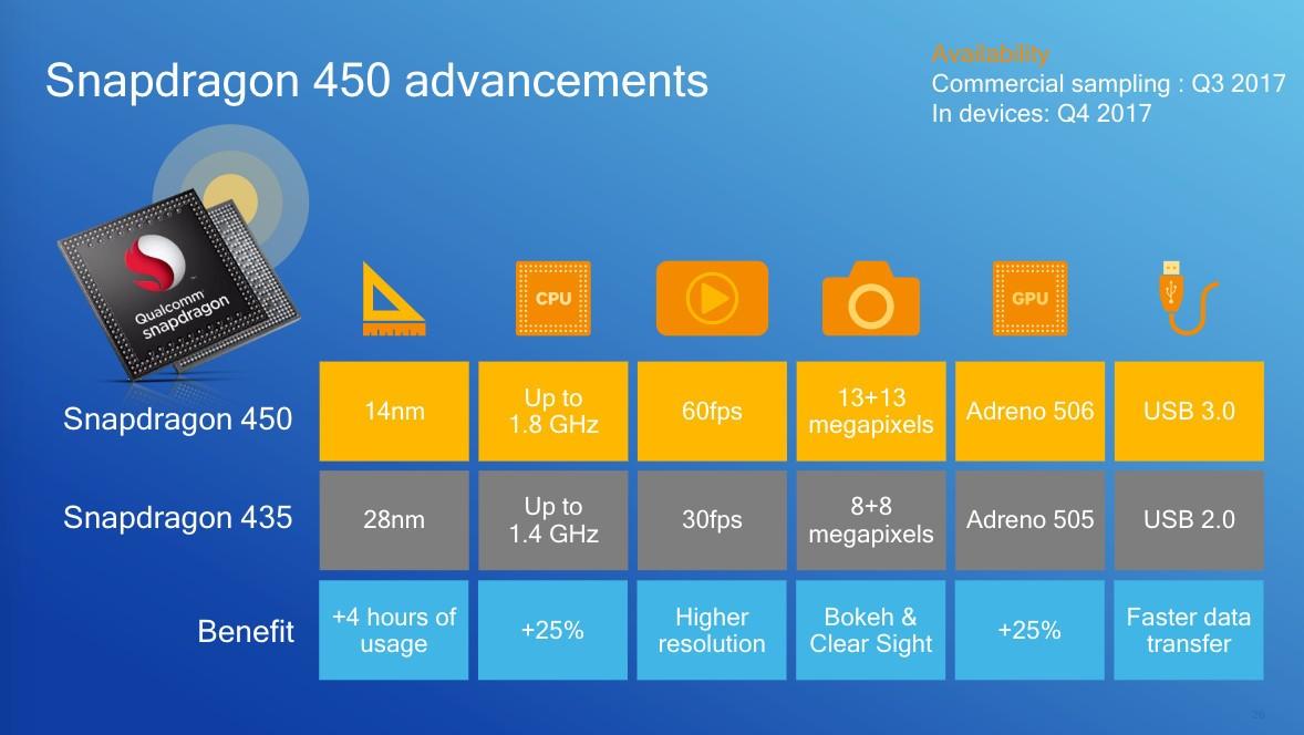 Snapdragon 450 advancements