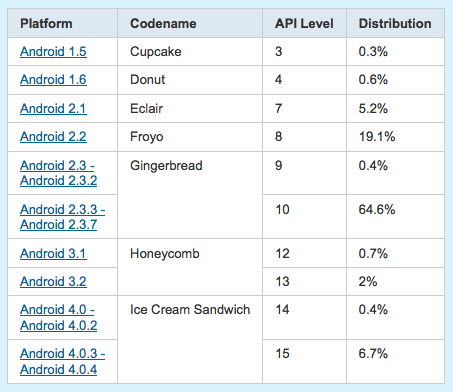 android-platform-chart