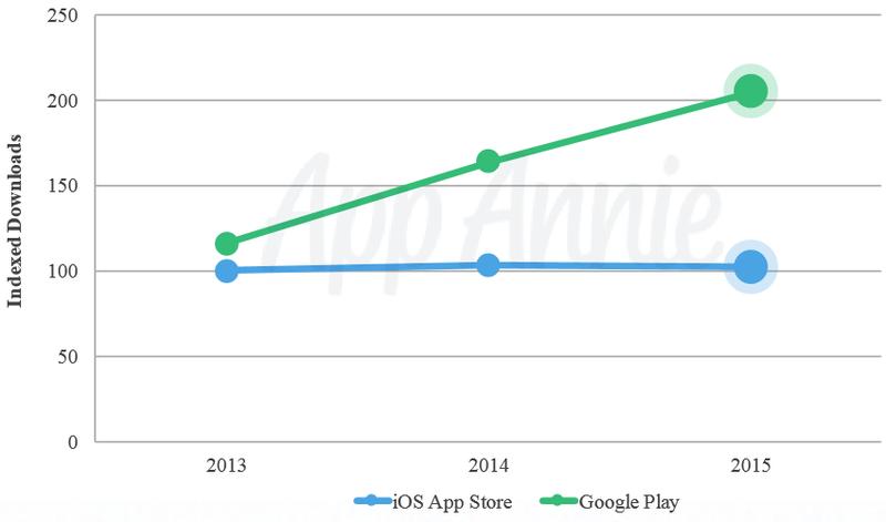 app-downloads-2015