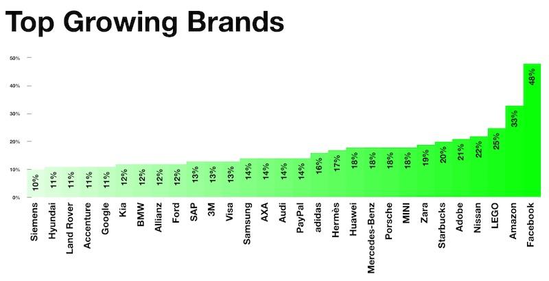 interbrand top growing 2016