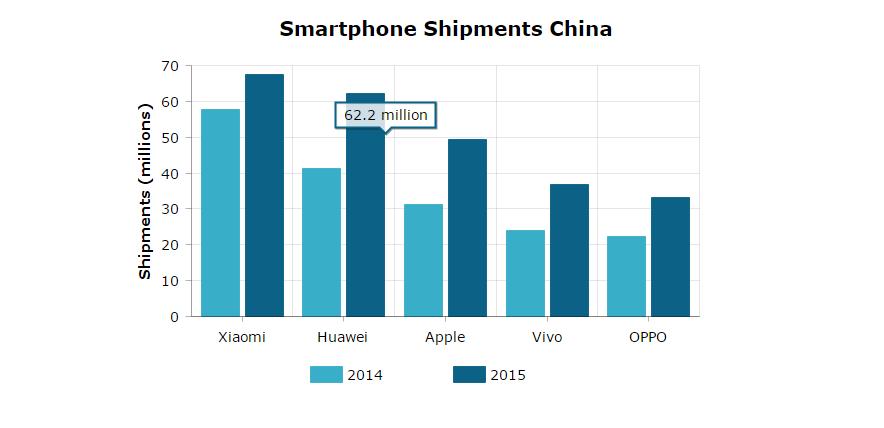 smartphone shipmentschina