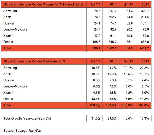 strategy-analytics-2015