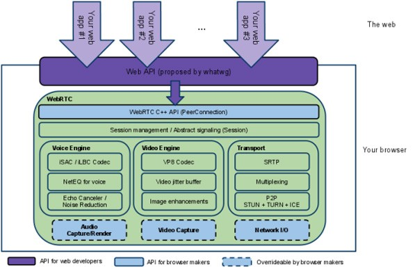 webrtc-working-diagram-1308713744