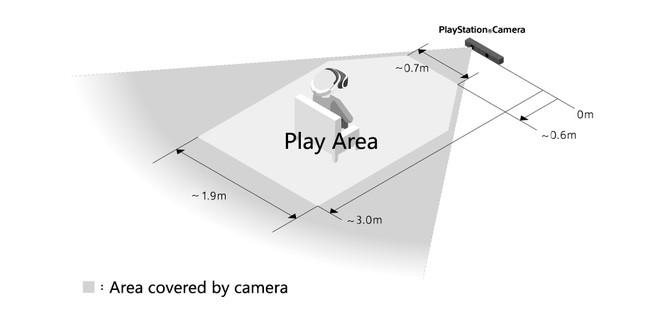 المساحة المخصصة في بلاي ستيشن الواقع الافتراضي