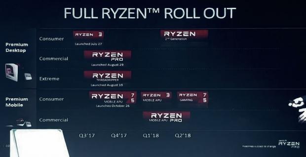 AMD تؤكد وصول الجيل القادم من معالجات Ryzen في الربع الأول من 2018