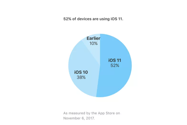 Apple's operating system