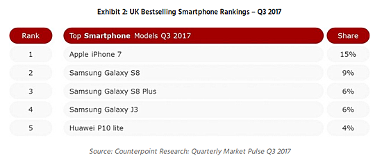 Apple tops UK smartphone market