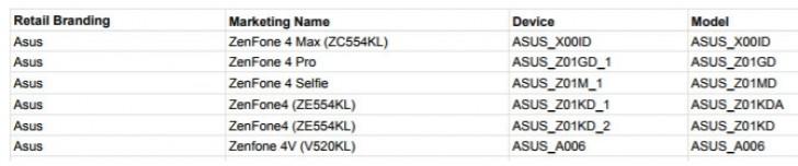 Asus prepares to launch six Zenfone 4 phones