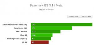 Basemark ES 3.1- Metal