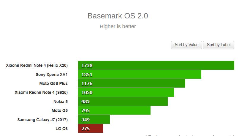 Basemark OS 2.0