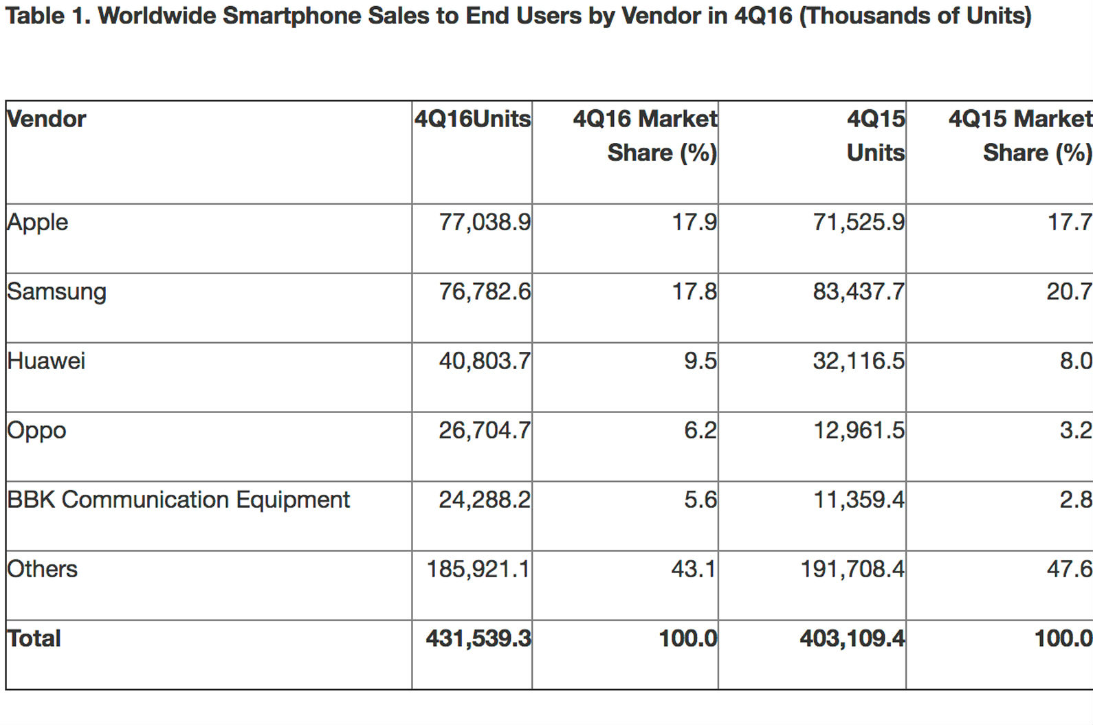Gartner-phones-share-Q4-2016