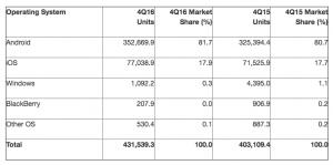 Gartner -smartphone sales -2016
