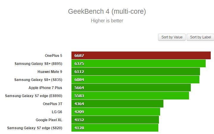 Geekbench 4 multi cores