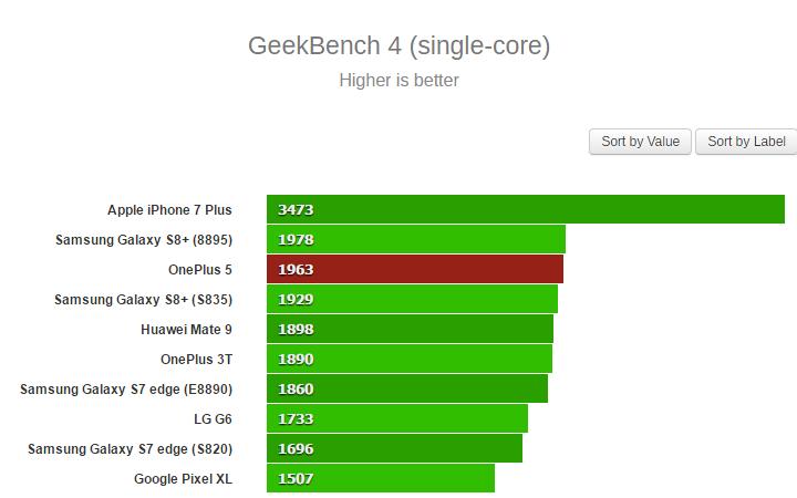 Geekbench 4 single core