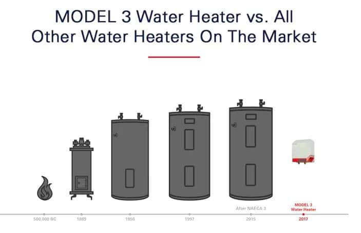 Heatworks Model 3 Connected Water Heater