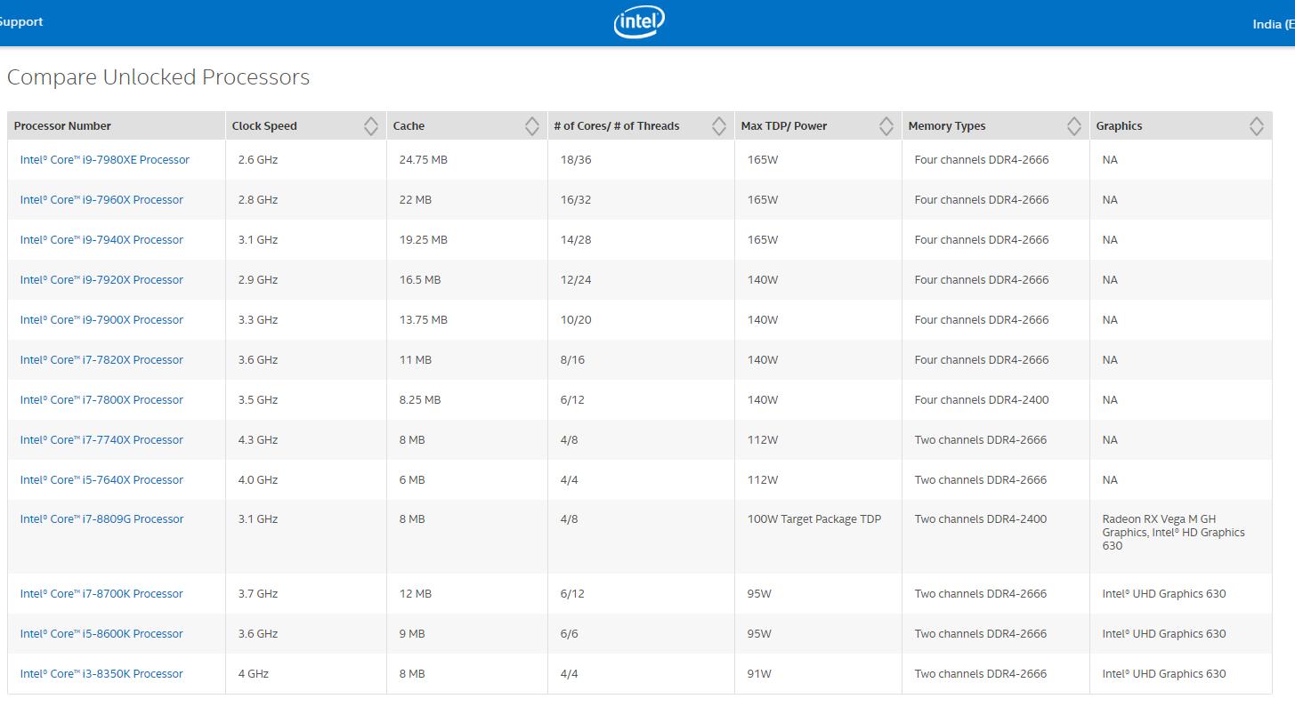Intel listing