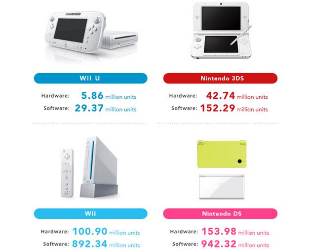 Nintendo-2013-financials