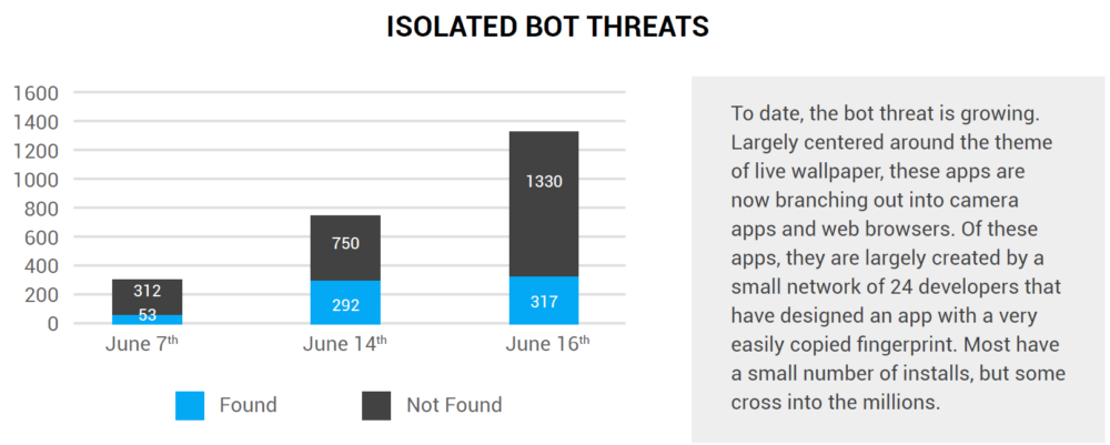 Play-Store-Anura-Bot-Detections