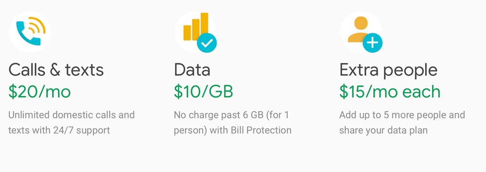 Project Fi plans