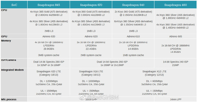 Qualcomm-2018-Snapdragon-lineup