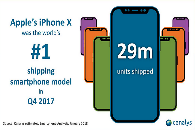 Report says Apple sold 29 million iPhone X units