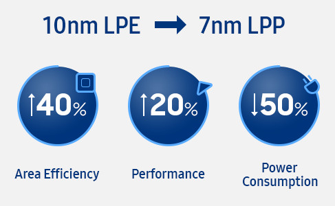 Samsung-10nm-LPE-vs-7nm-LPP