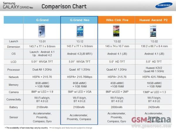 Samsung-Galaxy-Grand-Neo-Specs