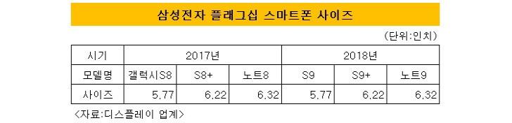 Samsung Galaxy S9 screen sizes