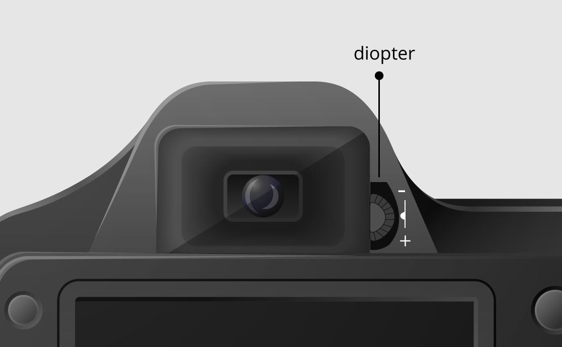 Set -Diopter