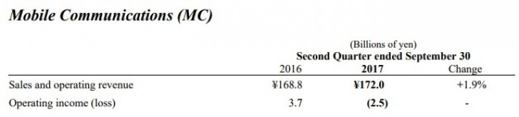 Sony fiscal Q2 results