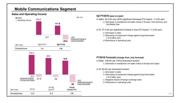 Sony -profit,- 1.6 million phones in Q3
