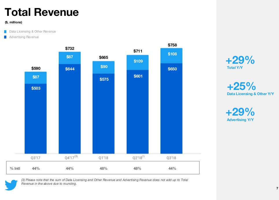 Twitter-Revenue-Q3-2018