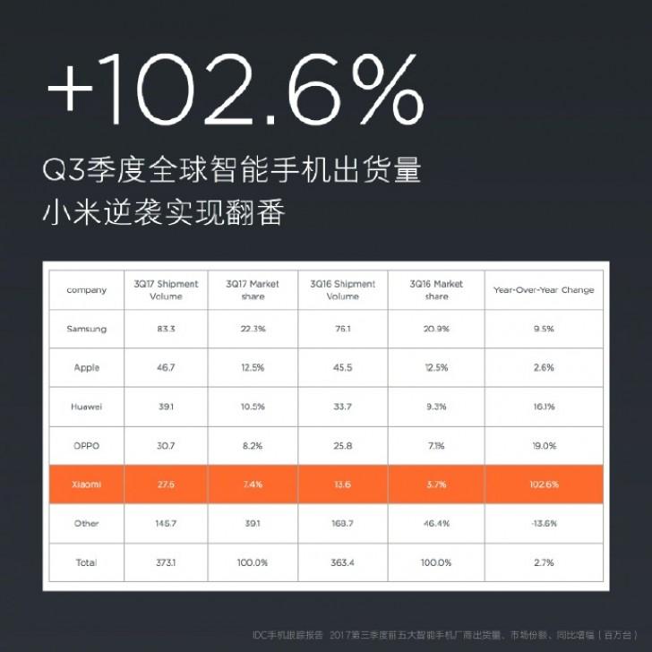 Xiaomi smartphone shipments in Q3 2017