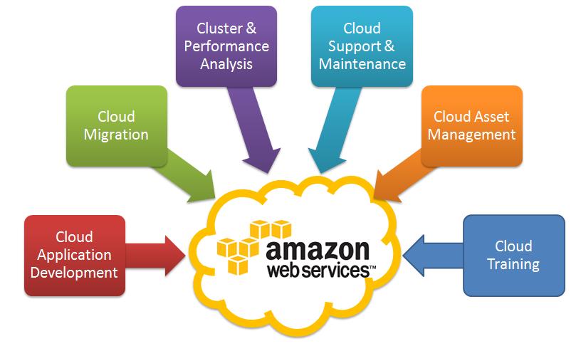 amazon- cloud computing