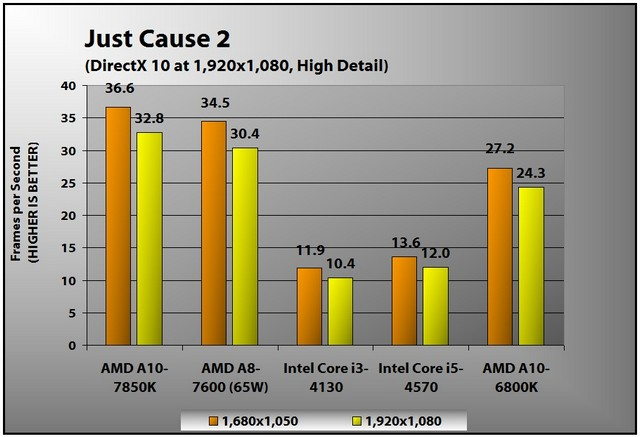 amd-a10-7850k-just-cause-2