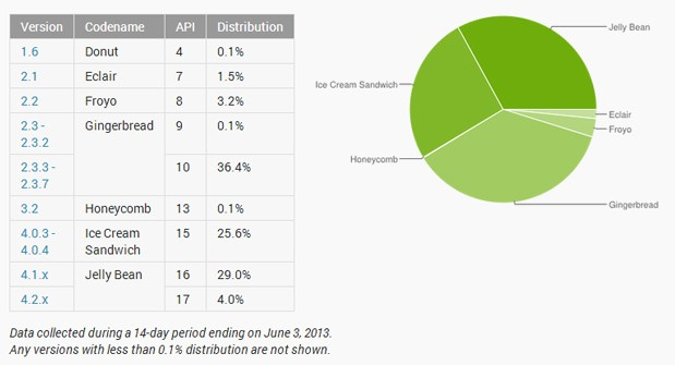 android-fragmentation-lead