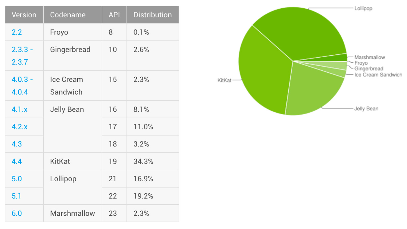 android versions march 2016