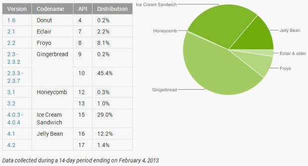 androidnumbersfeb