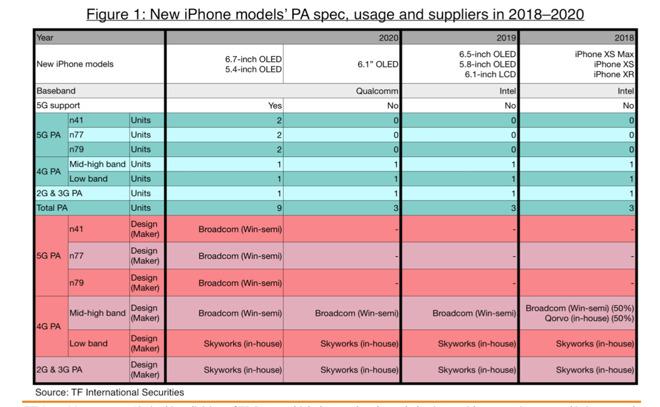 تسريبات تكشف عن بعض تفاصيل هاتف 5G iPhone الذي ينطلق في 2020 apple-2020-5G-iPhone
