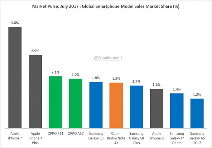 best selling models in July