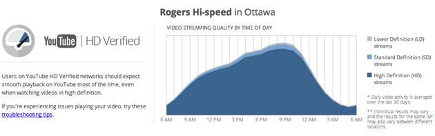 google-video-quality-report