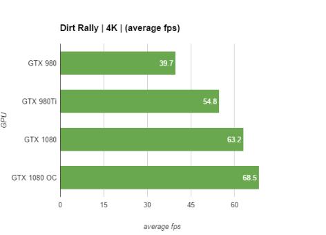 gtx-1080-performance- Dirt Rally