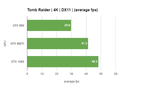 gtx-1080-performance-Rise of the Tomb Raider
