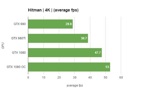 gtx-1080-performance-graphs-Hitman