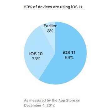 iOS 11 adoption