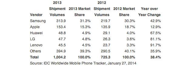 idc-smartphones-2013
