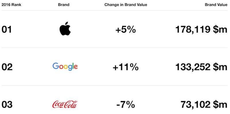 interbrand apple 2016