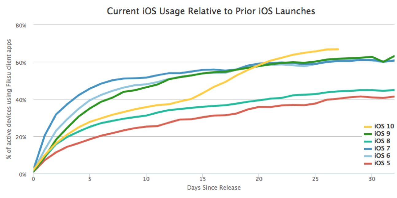 ios 10 update rate