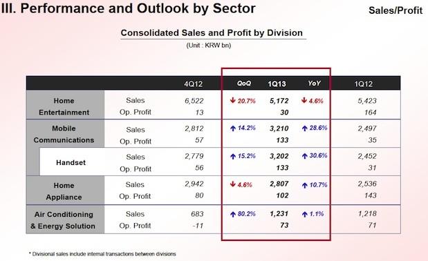 lq-q1-2013-earnings